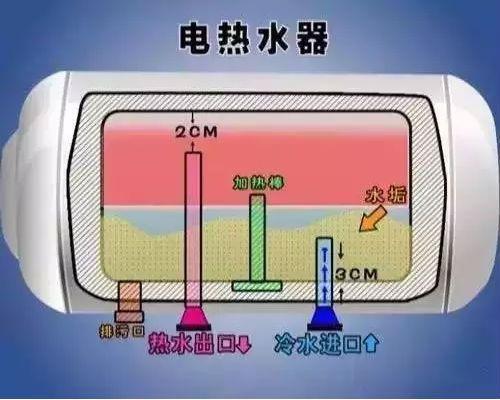 电热水器内部安全结构使用清洗方法